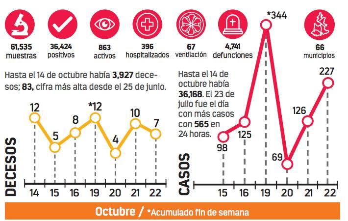 Alertan por rebrote de Covid-19 en Puebla