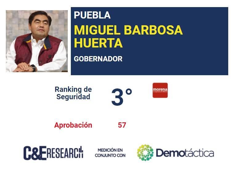 Miguel Barbosa, el tercer gobernador mejor evaluado en seguridad