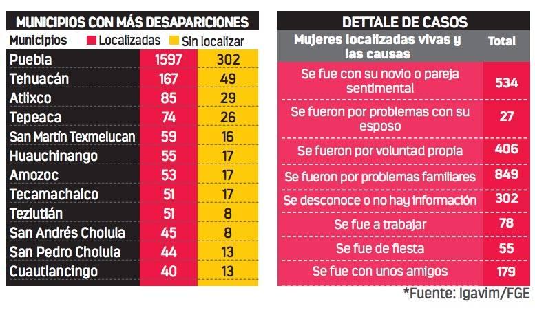 Desaparecen diario dos mujeres en Puebla
