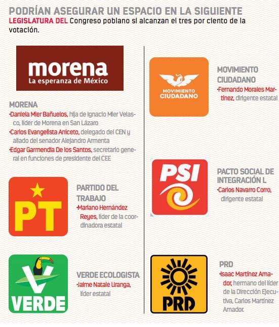 Dirigentes y familiares se agandallan candidaturas pluris en Puebla