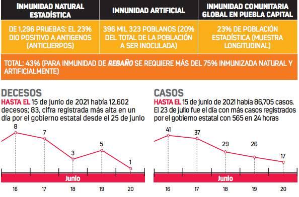 Inmunidad de rebaño alcanza solo al 43% de los poblanos