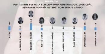 Ven a Benjamín Robles para contender por gubernatura de Oaxaca