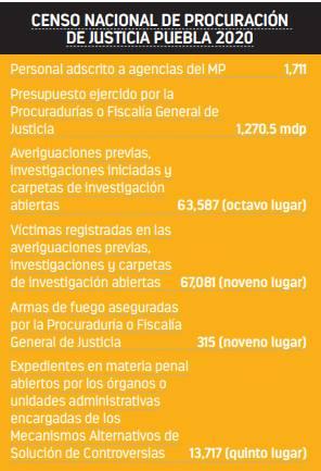 Concluye Puebla el 34% de los asuntos ingresados en el Poder Judicial